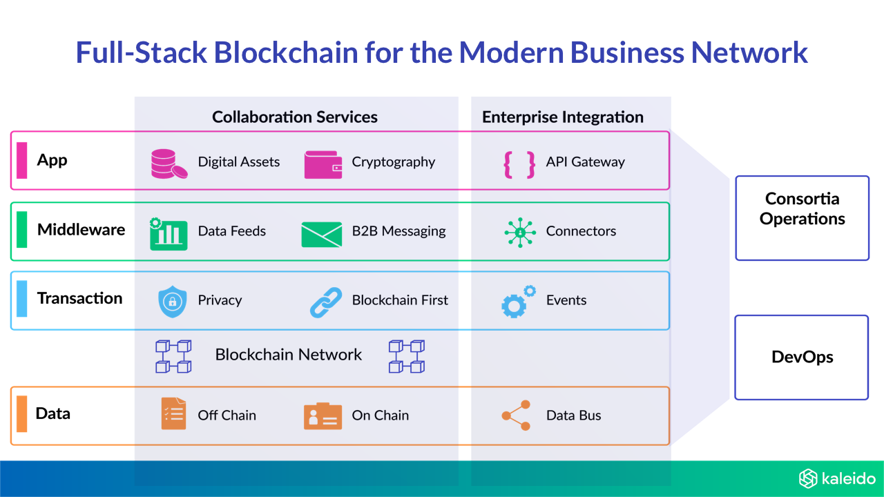 Full-stack Enterprise Blockchain for the Modern Business Network
