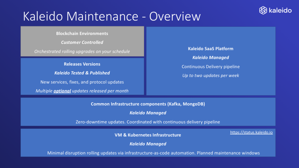 Kaleido Maintenance - Overview