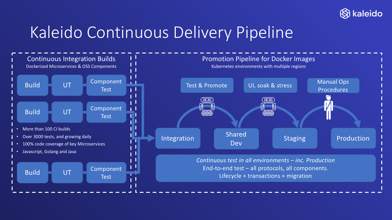 Kaleido Continuous Delivery Pipeline